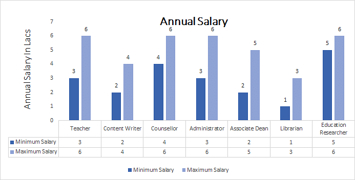 Bachelor of Education [B.Ed.] (Mathematics) annual salary